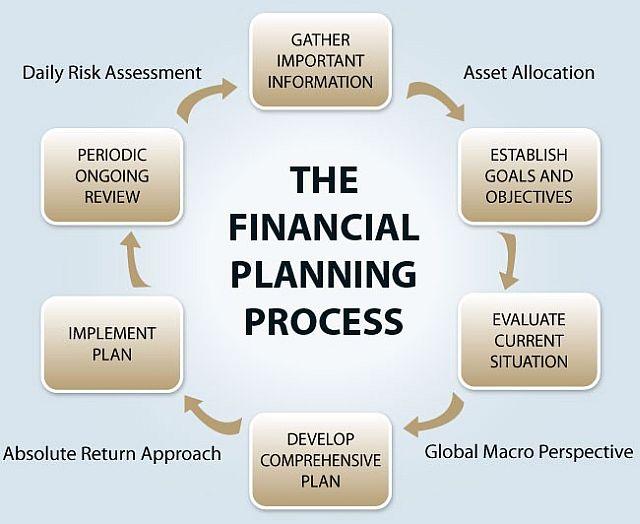 Create a financial plan